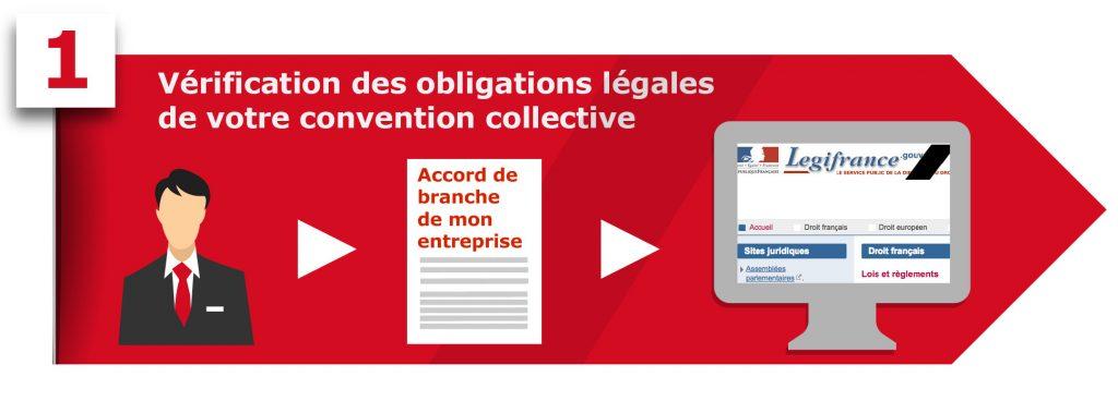 Obligations légales CCN