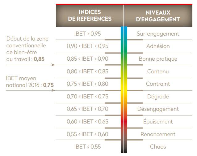 ibet référence indice bien-être au travail