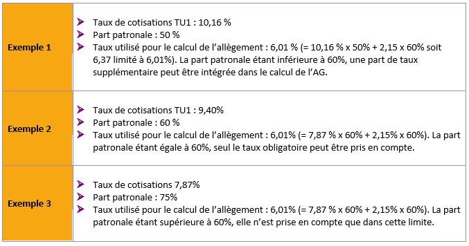 Tableau exemple calcul de la réduction générale