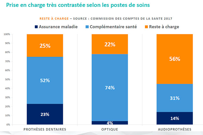infographie reste à charge dentaire optique