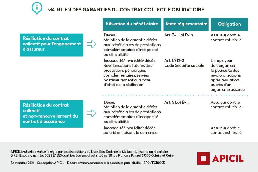 Synthèse maintien des garanties du contrat collectif obligatoire
