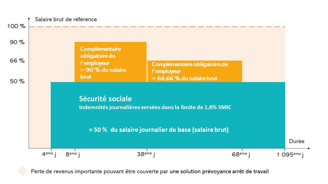 graphique indemnités securite sociale