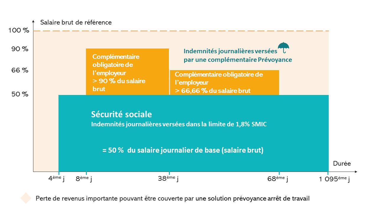 graphique securite sociale indemnités prevoyance